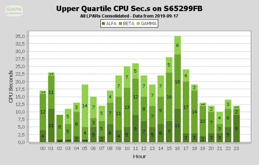 Consolidated LPAR CPU Usage Chart